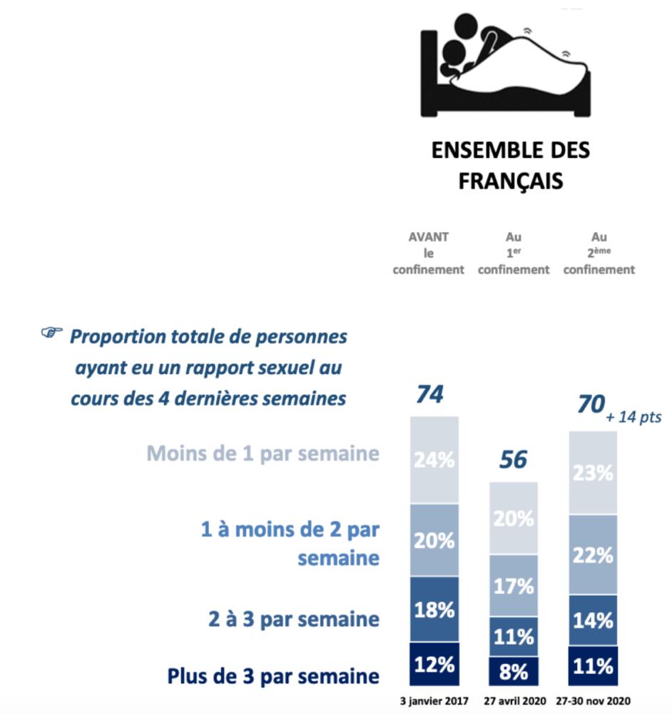 Infographie IFOP vie sexuelle français confinement